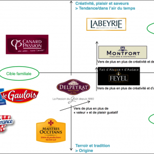 mapping concurrentiel marché du canard